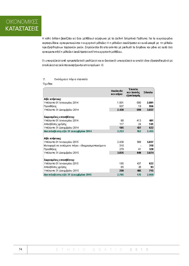 https://www.jib.gr/wp-content/uploads/2017/01/GRIVALIA-ANNUAL-REPORT-GR-2015_Page_074.jpg